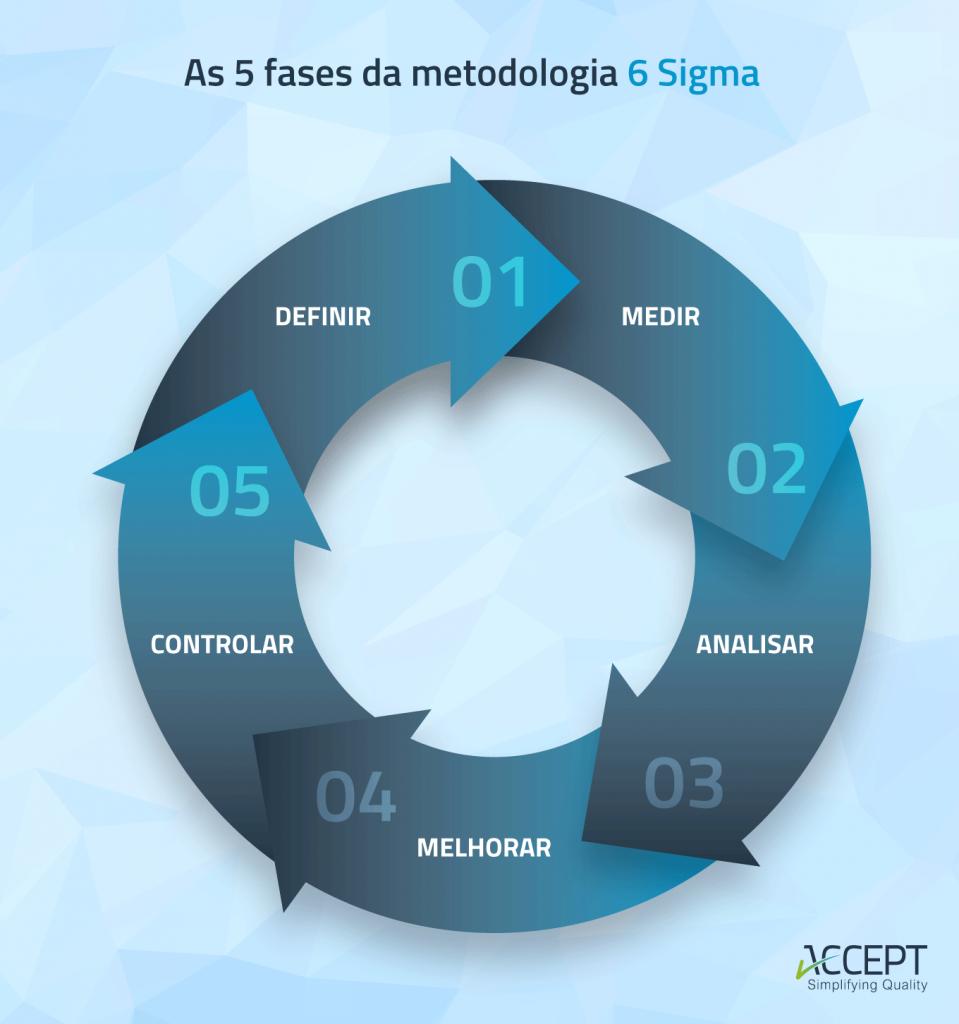 As 5 fases da metodologia 6 Sigma
