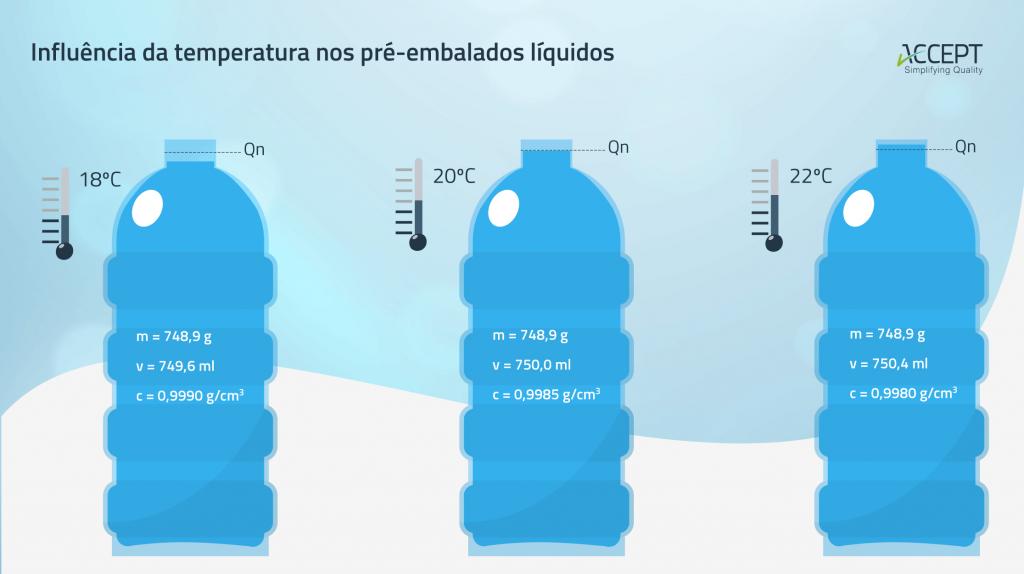 Massa volúmica: a influência da temperatura nos pré-embalados