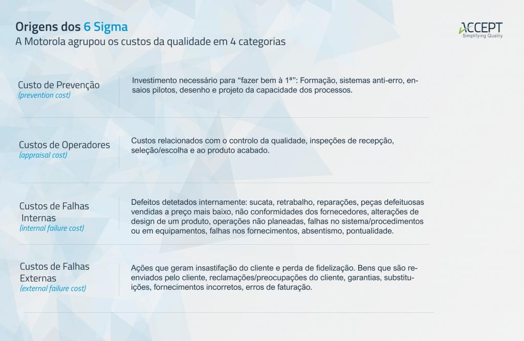 Origens dos 6 Sigma