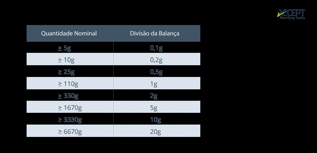 Relação entre divisão da balança e quantidade nominal